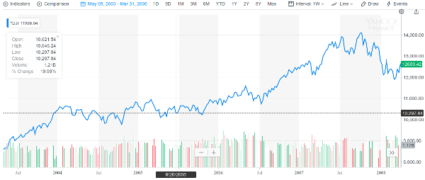 Dow Jones performance from 2003 to 2008