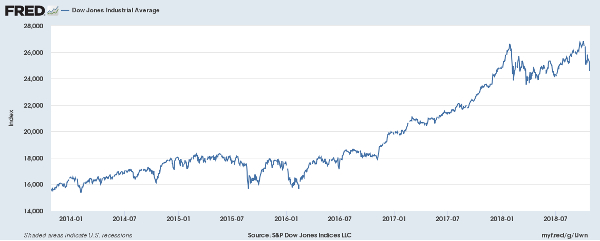 Dow Jones performance from 2013 to 2018